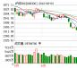 股(gu)指期貨(huo)全線飄紅 主力合(he)約(yue)漲(zhang)0.85%